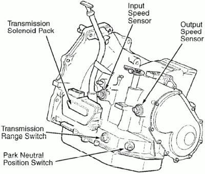 and interpret transmission/transaxle concern,