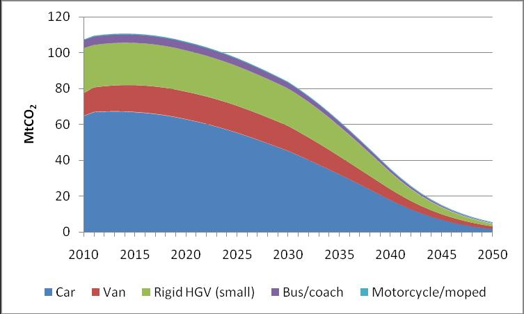 Figure 13: zero-emitting powertrain deployment Figure 14 sets out the trajectory of CO 2 emissions in the abatement scenario for each vehicle category, based