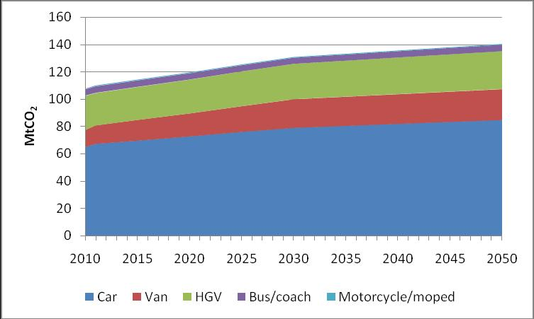 Figure 2: reference scenario CO 2 emissions by mode In this scenario, total road transport CO 2 emissions increase 31%, from 107.5 MtCO 2 in 2010 to 140.