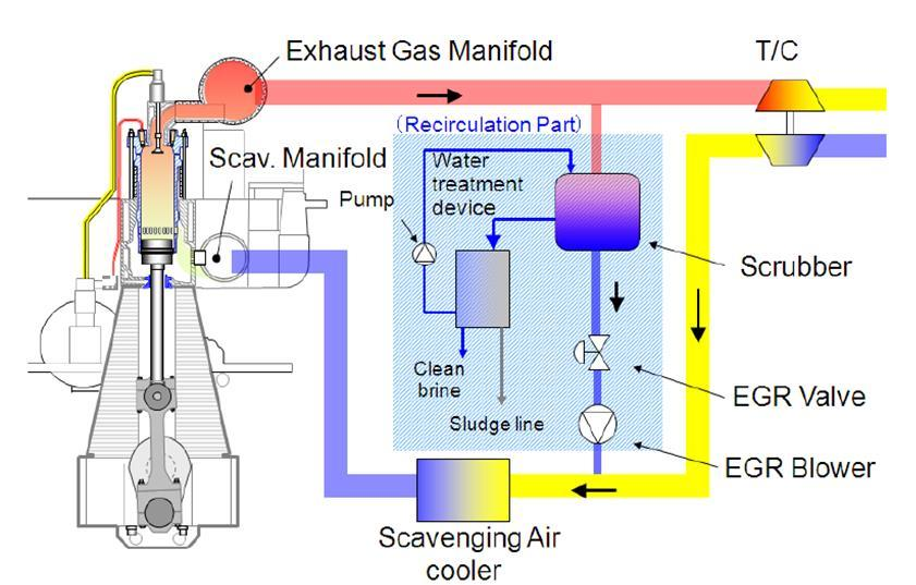 24 Exhaust-Gas Recirculation (EGR) CO 2 of exhaust reduces NO2 If HFO: