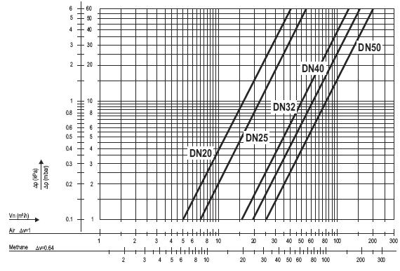 CAPACITY CURVES For comparison an overview of specified capacity of VQ400M is shown in table 5. Table 5 Overview of reference capacity in m 3 /h air at p = 2.5 mbar.