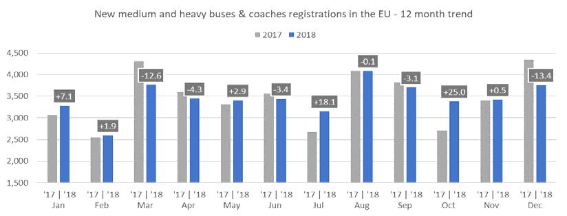 NEW MEDIUM AND HEAVY BUSES & COACHES (MHBC) OVER 3.5T AUSTRIA 143 119 20.2% 1,125 1,244 9.6% BELGIUM 63 32 96.9% 1,060 869 22.0% BULGARIA CROATIA 4 10 60.0% 224 204 9.