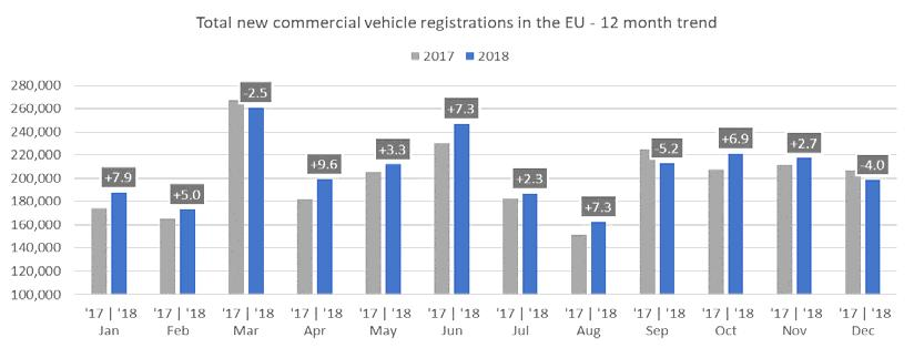 TOTAL NEW COMMERCIAL VEHICLES AUSTRIA 3,553 3,482 2.0% 52,970 49,604 6.8% BELGIUM 5,201 4,970 4.6% 89,812 87,084 3.1% BULGARIA 1 612 600 2.0% 6,282 5,973 5.2% CROATIA 851 695 22.4% 10,522 9,956 5.