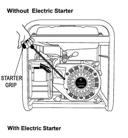 7000 Watt Generator Operation (cont d) Starting 1. Make sure that all tools and equipment to be powered by the generator are not plugged into the unit while the engine is started. 2.