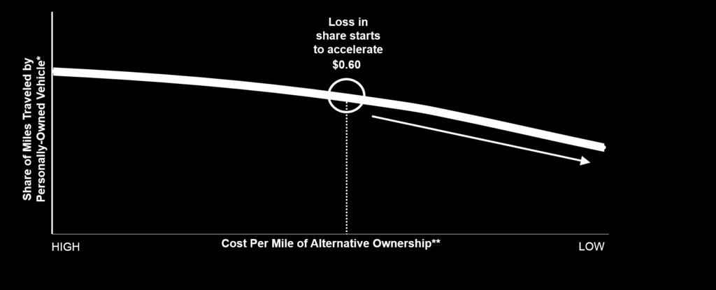 Share of Miles Traveled by Personal Vehicle Declines as Average Price of Alternative Ownership Models Drop *Personal Vehicle Ownership cost held constant at current cost ($0.