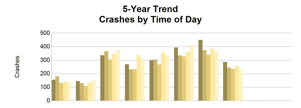 5 5-Year Trend - by Time of Day Time of Day 2010 2011 2012 2013 2014 Midnight - 2:59 AM 155 2 180 2 131 1 140 1 136 1 3:00 AM - 5:59 AM 145 0 129 0 109 0 133 0 151 1 6:00 AM - 8:59 AM 335 1 366 1 304