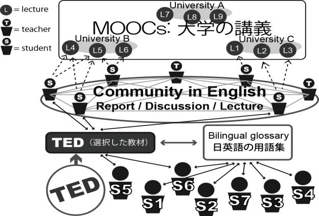TED * ** *** **** ***** ****** ******* ******** SNS Social Networking Service Moodle TED Technology