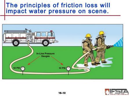 STUDENT ACTIVITY SHEET Name Period Fire Hose Friction Loss The Varying Variables for the One That Got Away Part 1 The questions: How does Friction Loss change with the quality of the fire hose?