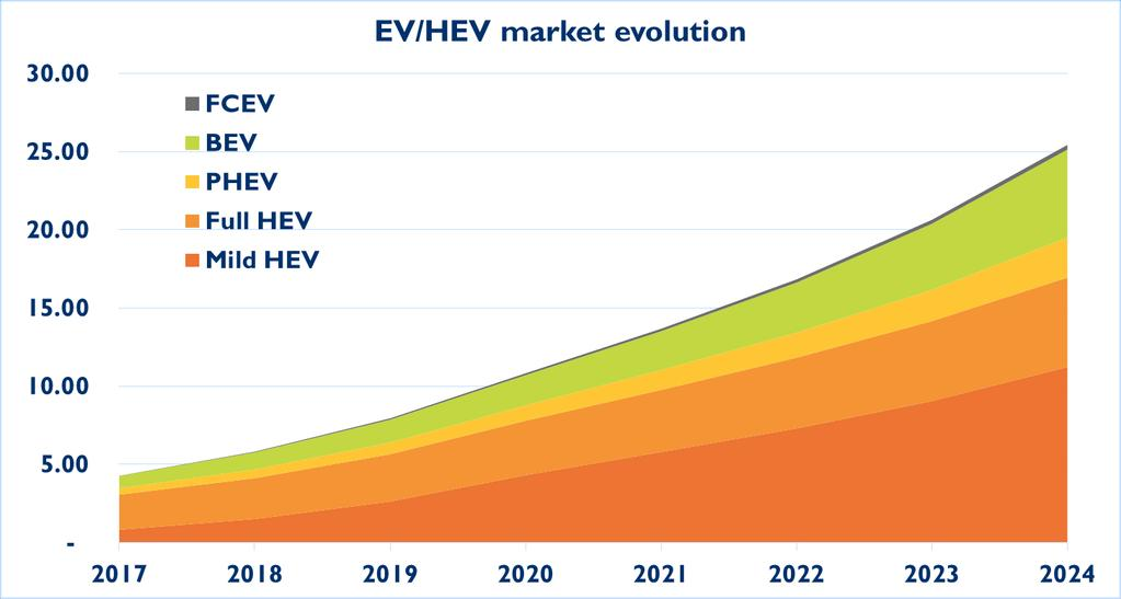 EV/HEV MARKET EVOLUTION EV/HEV car sales forecast in million units In 2018, the barrier of 5.8 million EV/HEV cars sold in the global market was breached.