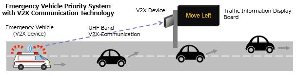 alongside the roads that are densely populated. Outline of experiment A V2X communication device was installed on an emergency vehicle and on traffic information display boards.