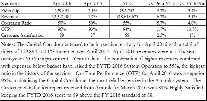 The Capitol Corridor continues its streak of positive performance results. In April 2016, a total of 129,984 passengers rode Capitol Corridor trains, a 2.