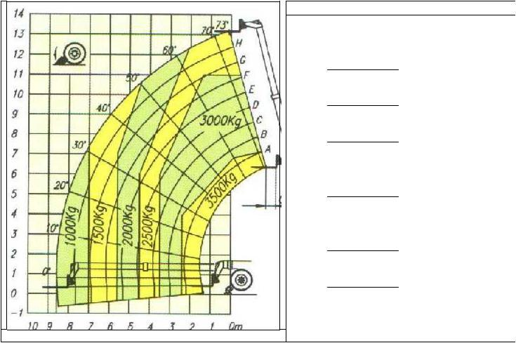 The shaded area indicates the max weight that can be lifted at that reach and height This chart provides the information necessary to determine if a given load can be placed at the required position.