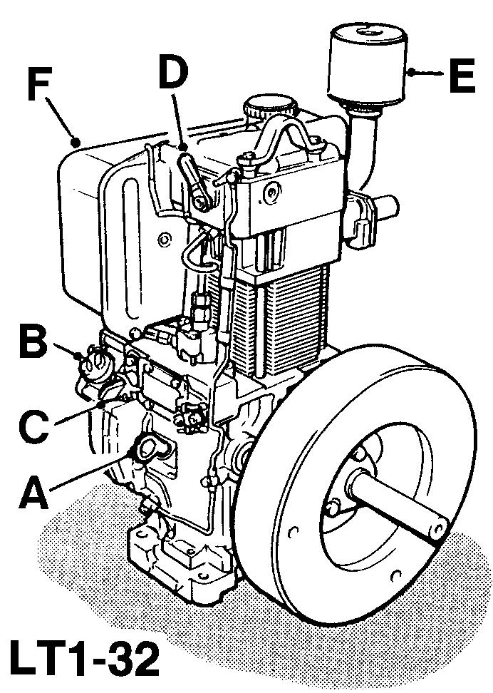 2.2 OPERATION LT/LV1 engine Description A Dipstick B Lubricating oil filler C Engine control D Decompressor lever E Air cleaner F Fuel tank The cold start aid (where fitted) The cold start aid is
