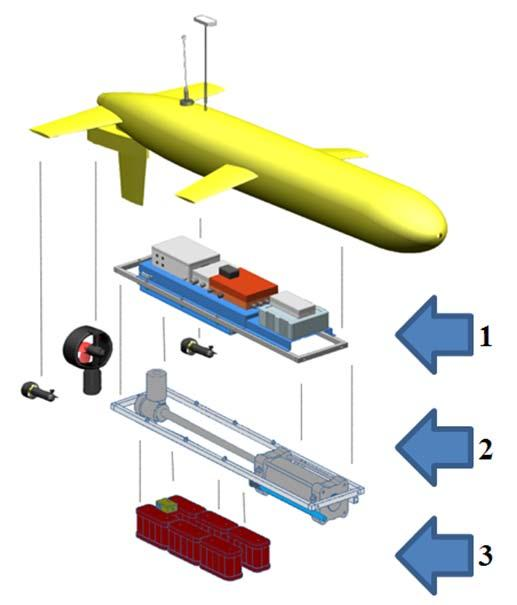 management for the Guanay II vehicle.