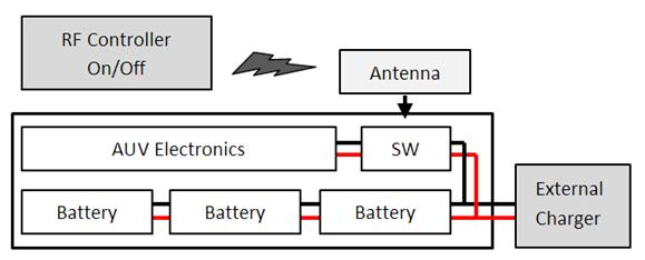 4. CHARGING SYSTEM AND BATTERY CONNECTION In this section the implementation of charging system and battery connection are described.