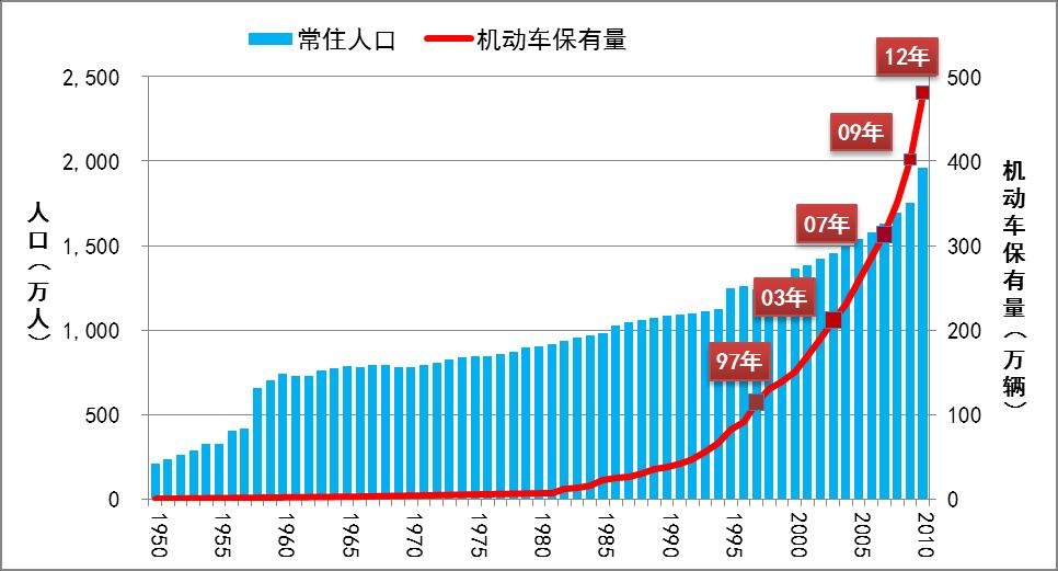 Population ( ten thousands) Car ownership (10,000 units) Motorization Since China embarked on