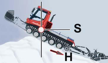 DRIVING TIPS AND INSTRUCTIONS FOR ECONOMIC DRIVING STYLE 33 117 Gradability Pisten Bully's ability to climb depends on snow's limit of adhesion.