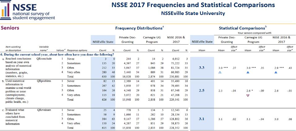 About This Report The Frequencies and Statistical Comparisons report presents item-by-item student responses and statistical comparisons that allow you to examine patterns of similarity and