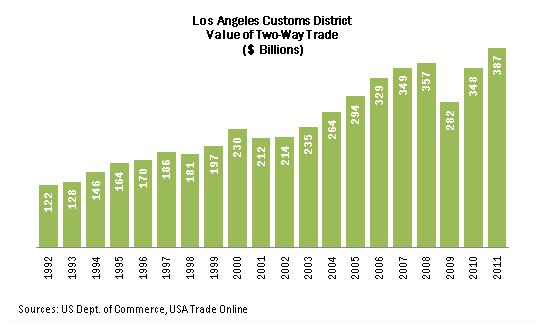 LOS ANGELES: LEADING INTERNATIONAL TRADE SECTOR Los Angeles is the #1 International Trade Center in the U.S. Los Angeles Customs District handled $386.7 billion in two-way trade (2011). L.A. is home to the nation s busiest origin and destination airport the Los Angeles International Airport (LAX).