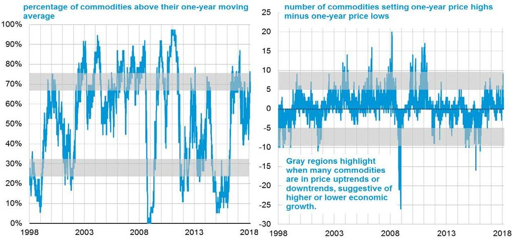 Commodity price trends remain up, suggesting less downside risk